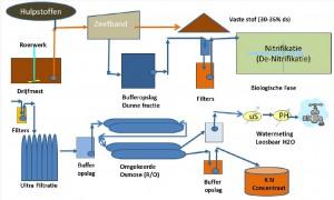 Het schema van de scheiding- en indikinstallatie van AquaPurga