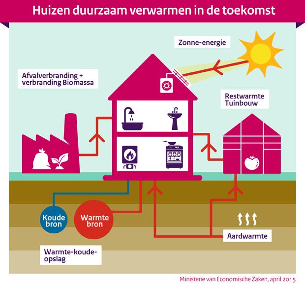 Het duurzaam verwarmen van een huis