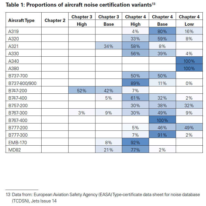 proportions of aircraft noise certification variants-r