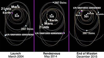 De dwaaltocht van de Rosetta