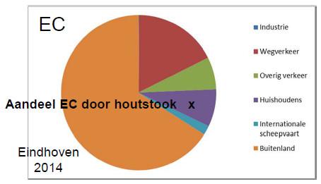 Aandeel roet (=EC) door houtstook in Eindhoven