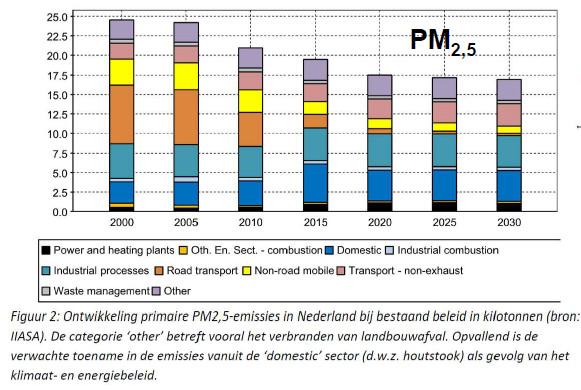 ontwikkeling PM2-5_Nederland