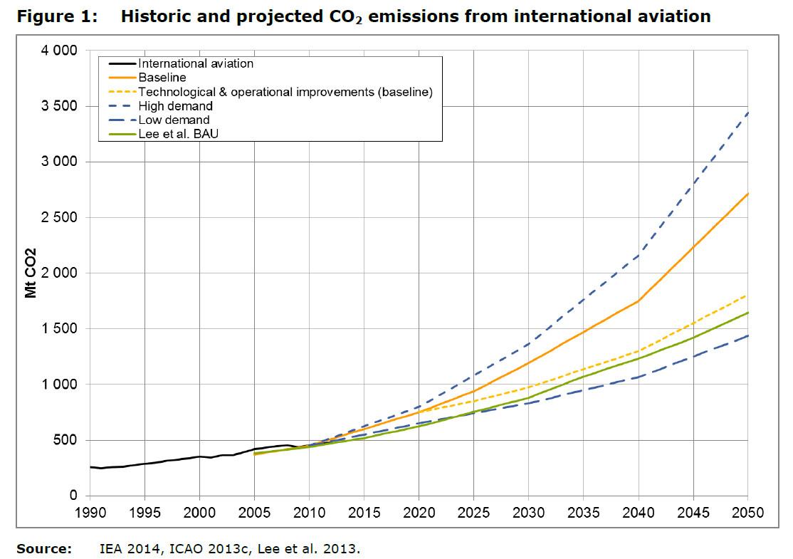 CO2-emissies van vliegtuigen door de jaren heen