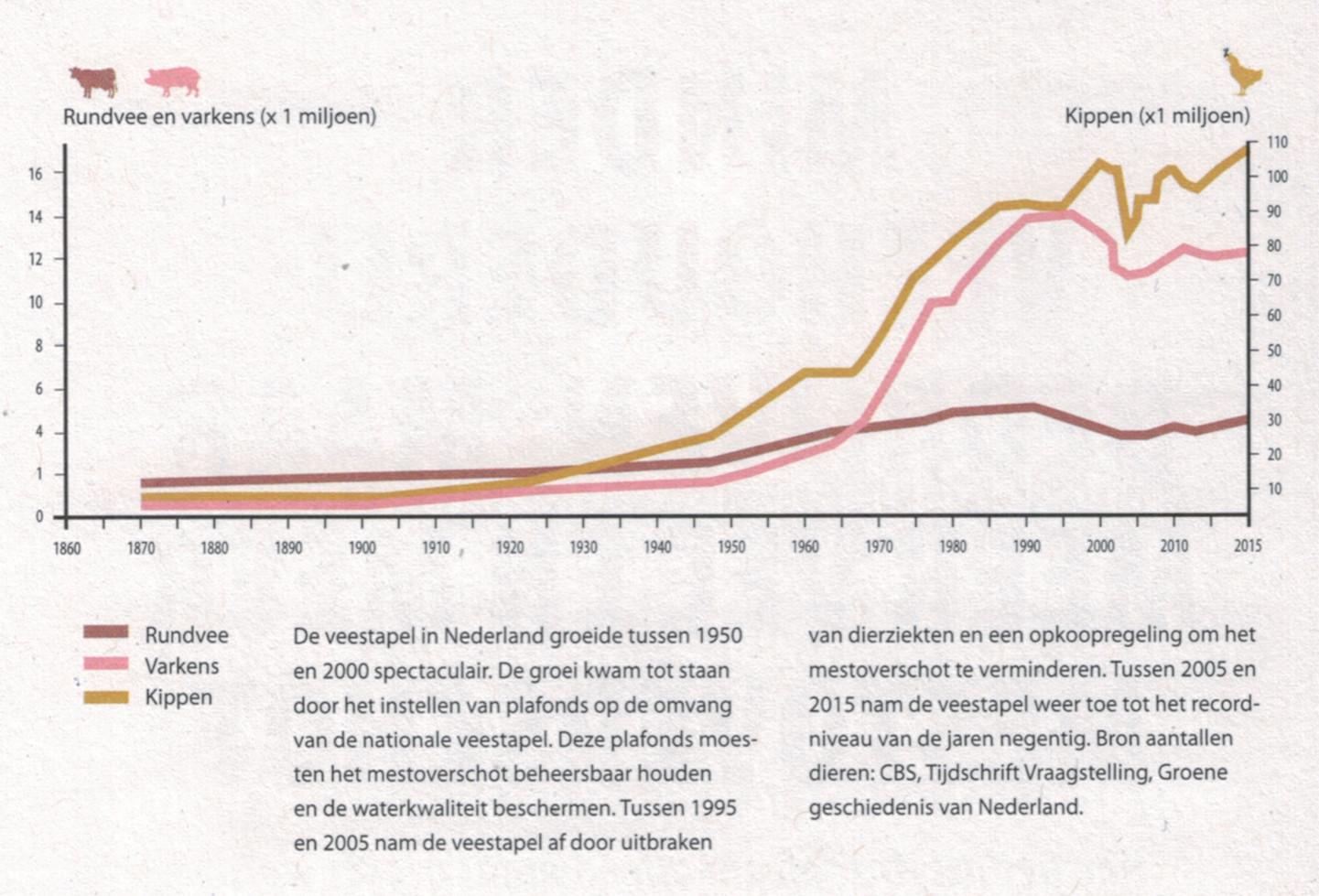 De omvang van de veestapel van 1870-2015