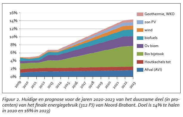 Prognose samenstelling energiepakket uit het Brabantse Energie Akkoord