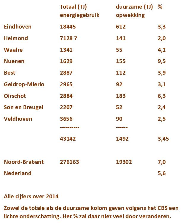 duurzame-energiegetallen-sge-gebied-over-2014-kleur