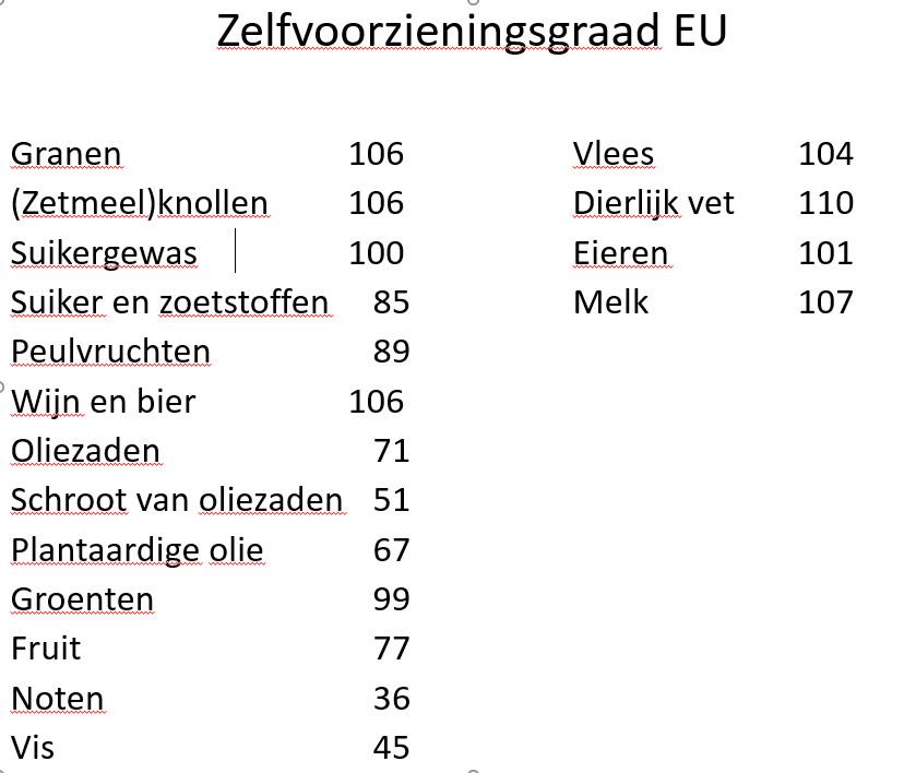 Zelfvoorzieningsgraad EU