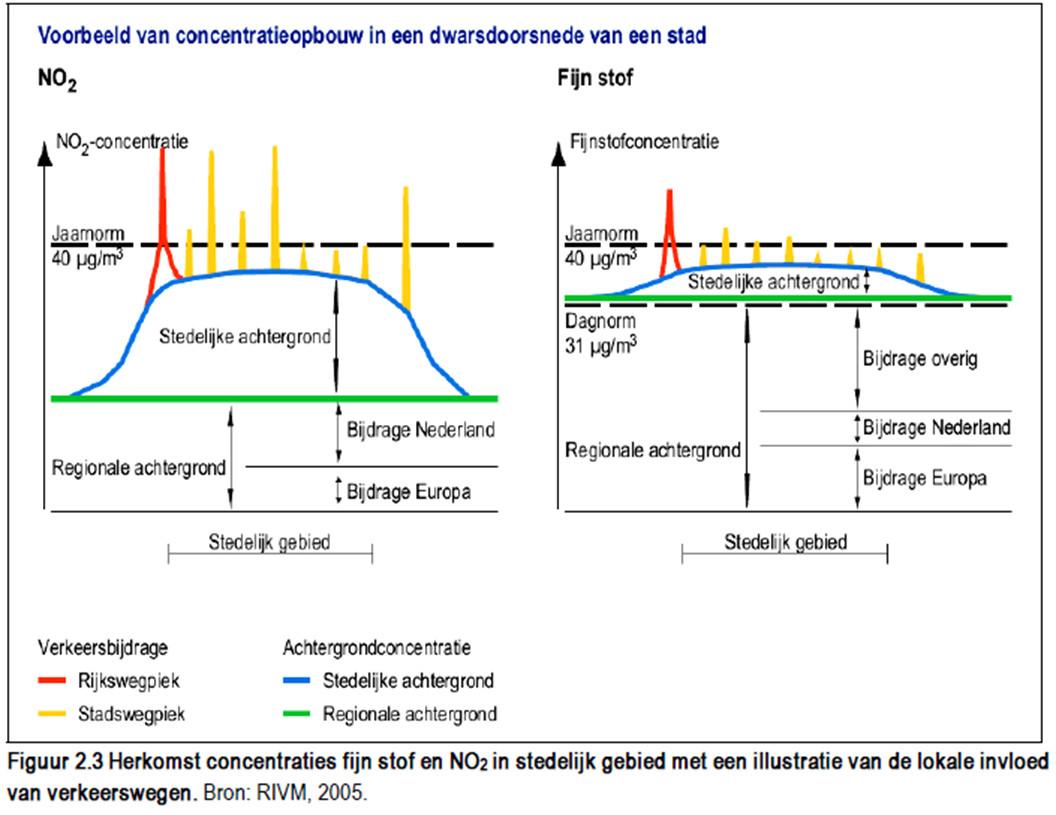 Voorbeeld-concentratieopbouw van luchtvervuiling bij een stad