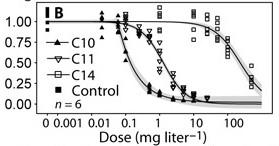 Dosis-effectrelatie voor drie stoffen