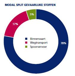 Modal split vervoer gevaarlijke stoffen 2015