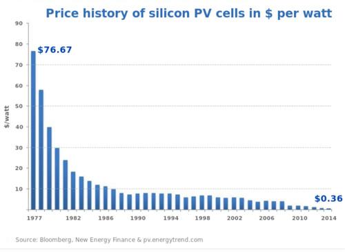 Prijs zonnepanelen door de jaren heen. In 2009 begon China grootschalig te leveren.