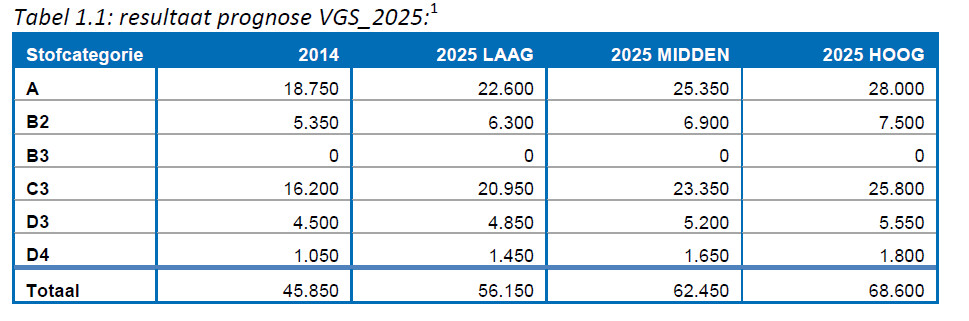 prognose-vgs-2025_ecorys