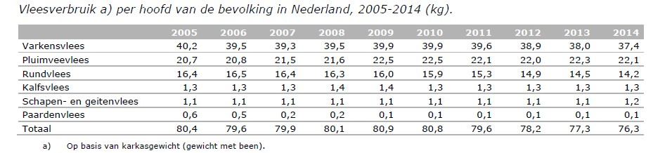 vleesconsumptie-in-nederland_verloop-jpg