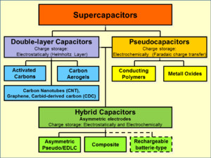 family tree of supercapacitor types