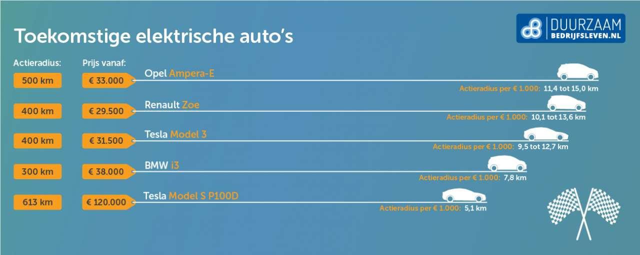 Bereik van de huidige Tesla en toekomstige andere types elektrische auto's in km per €1000 aanschafkosten