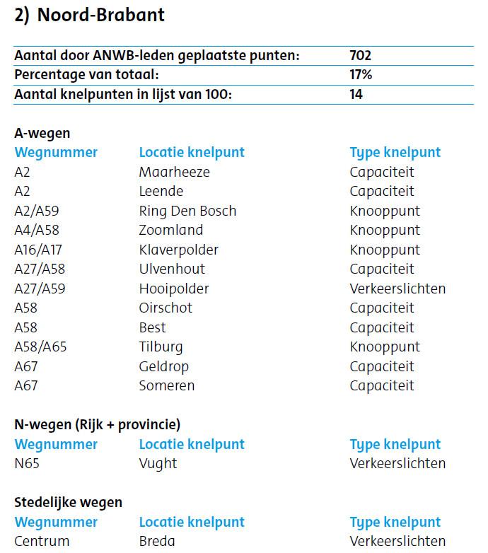 Het Brabantse deel van de Top-100 van de ANWB-inventarisatie 2016