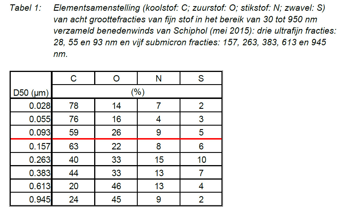 elementsamenstelling_PM1