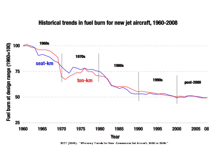 historical trends in fuel burn for new jet aircraft 1960-2008