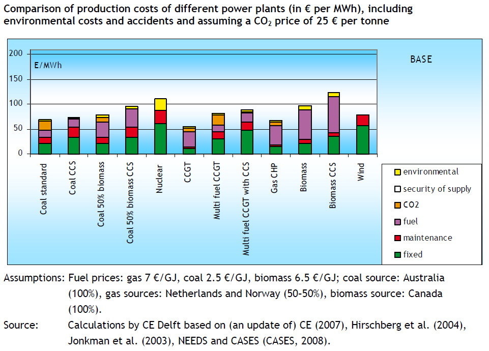 "( CE-studie ""External Costs and Benefits of Electricity Generation"", opdracht VME, 2010) ."