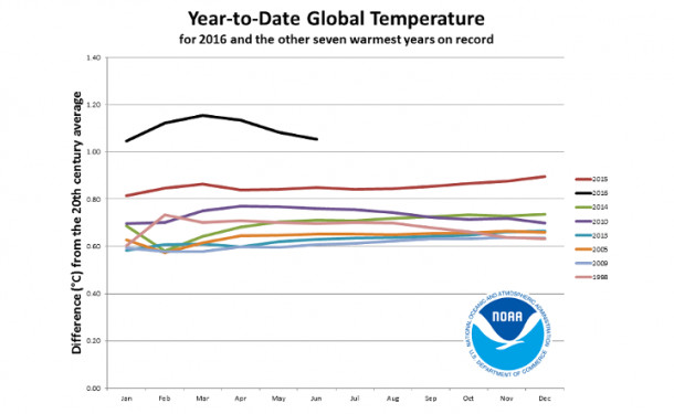hottest years global temperature