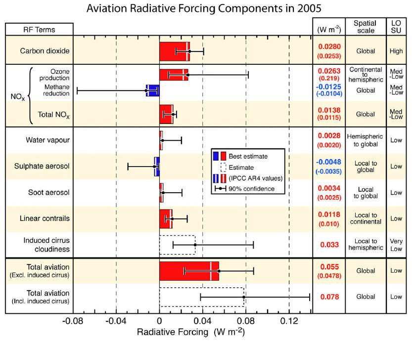 NIET-CO2 effecten op kruishoogte (Lee et al.)