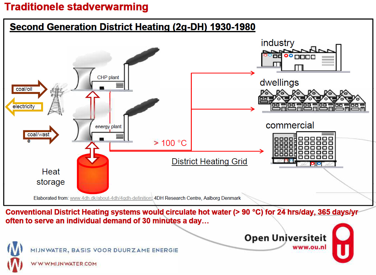 Schema van een traditionele stadsverwarming